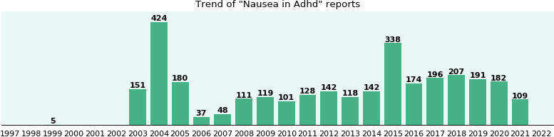 Would you have Nausea when you have Adhd?