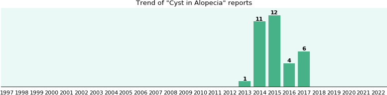 Would you have Cyst when you have Alopecia?