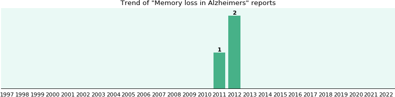 Would you have Memory loss when you have Alzheimers?