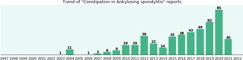 Would you have Constipation when you have Ankylosing spondylitis?