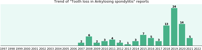 Would you have Tooth loss when you have Ankylosing spondylitis?