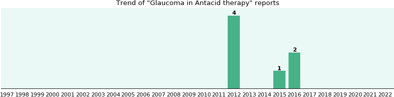 Would you have Glaucoma when you have Antacid therapy?