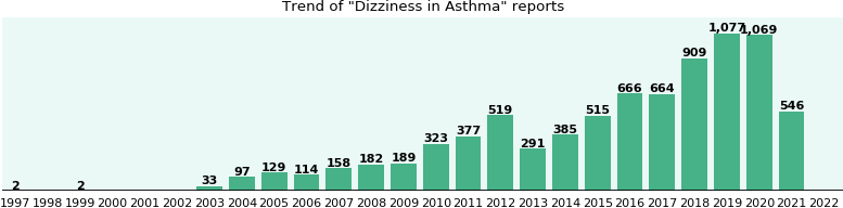 Would you have Dizziness when you have Asthma?