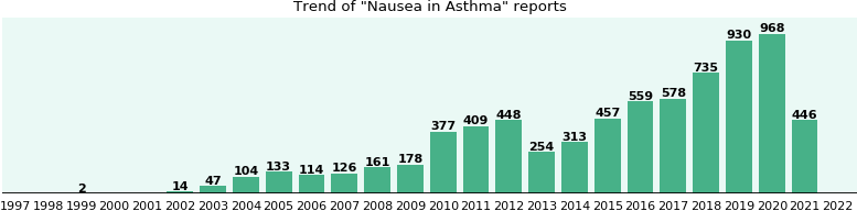 Would you have Nausea when you have Asthma?