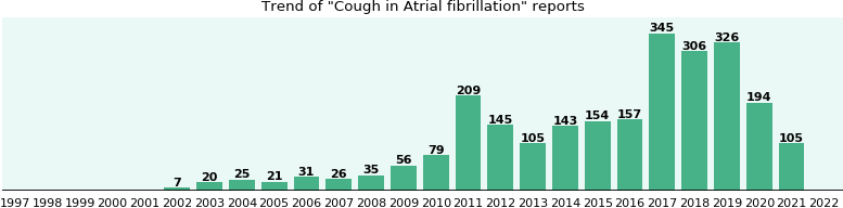 Would you have Cough when you have Atrial fibrillation?