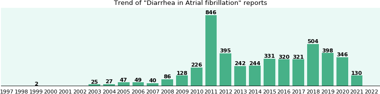 Would you have Diarrhea when you have Atrial fibrillation?