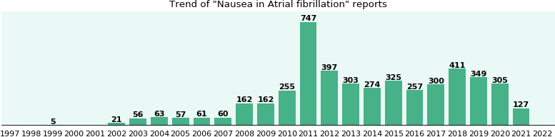 Would you have Nausea when you have Atrial fibrillation?