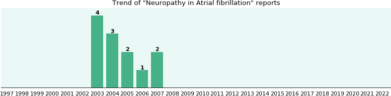 Would you have Neuropathy when you have Atrial fibrillation?