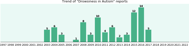 Would you have Drowsiness when you have Autism?