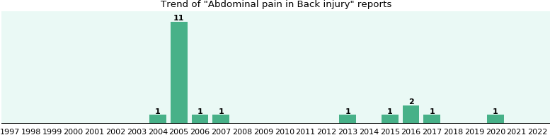 Would you have Abdominal pain when you have Back injury?