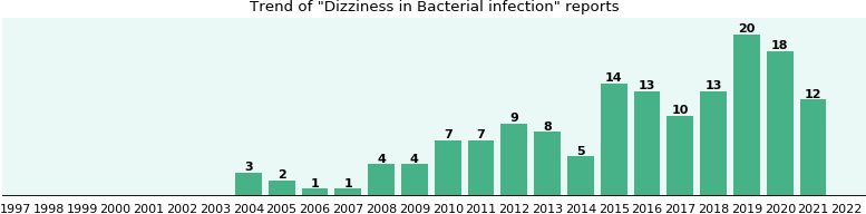 Would you have Dizziness when you have Bacterial infection?