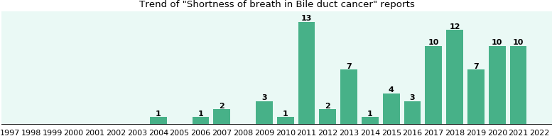 Would you have Shortness of breath when you have Bile duct cancer?