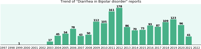 Would you have Diarrhea when you have Bipolar disorder?