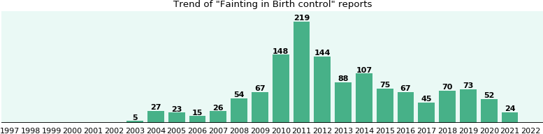Would you have Fainting when you have Birth control?