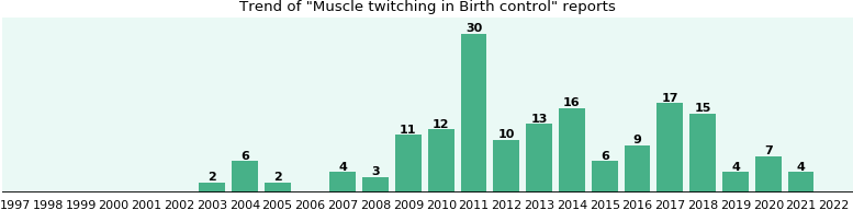 Would you have Muscle twitching when you have Birth control?