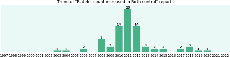 Would you have Platelet count increased when you have Birth control?