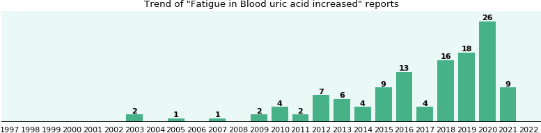 what foods have the most uric acid gout swelling treatment for excess uric acid quizlet