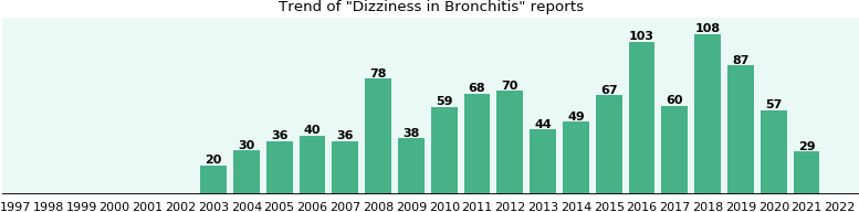 Would you have Dizziness when you have Bronchitis?