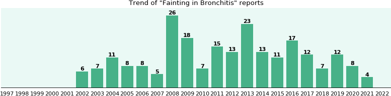 Would you have Fainting when you have Bronchitis?