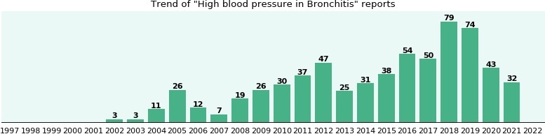 Would you have High blood pressure when you have Bronchitis?