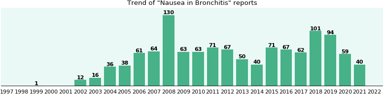 Would you have Nausea when you have Bronchitis?