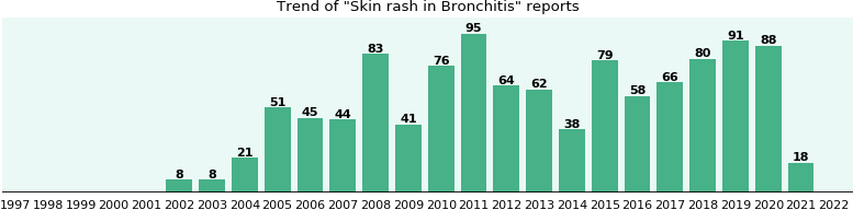 Would you have Skin rash when you have Bronchitis?