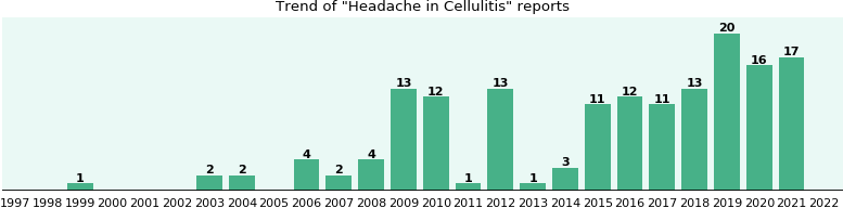 Would you have Headache when you have Cellulitis?