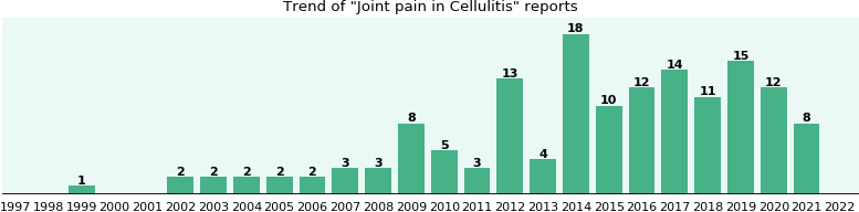 Would you have Joint pain when you have Cellulitis?