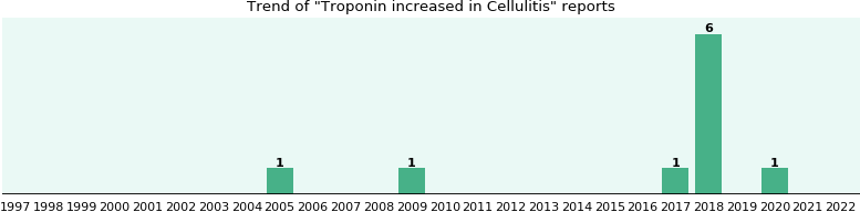 cephalexin dosage for uti