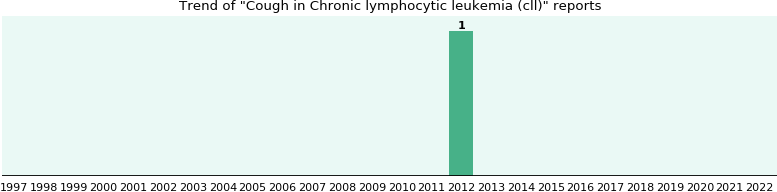 Would you have Cough when you have Chronic lymphocytic leukemia (cll)?