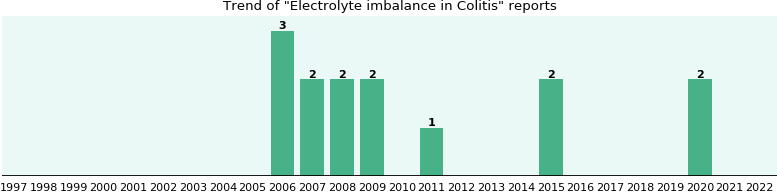 Would you have Electrolyte imbalance when you have Colitis?