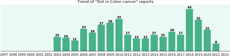Would you have Dvt when you have Colon cancer?