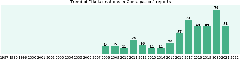 Would you have Hallucinations when you have Constipation?