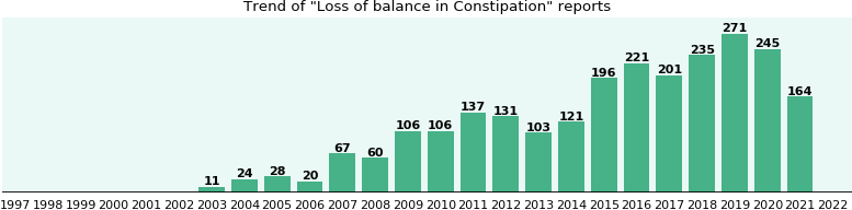 Would you have Loss of balance when you have Constipation?