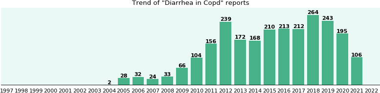 Would you have Diarrhea when you have Copd?