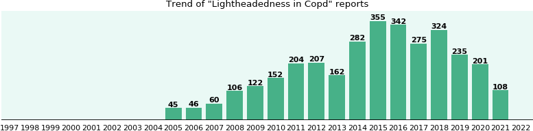 Would you have Lightheadedness when you have Copd?