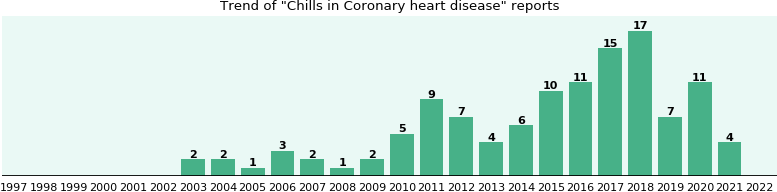 Would you have Chills when you have Coronary heart disease?