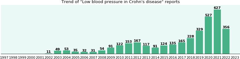 pentasa low blood pressure