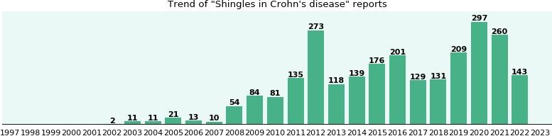 imuran and shingles