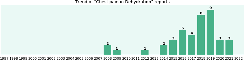 Would you have Chest pain when you have Dehydration?
