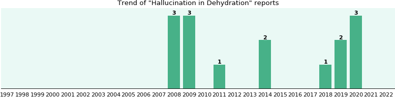 Would you have Hallucination when you have Dehydration?
