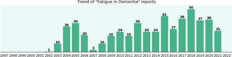 Would you have Fatigue when you have Dementia?