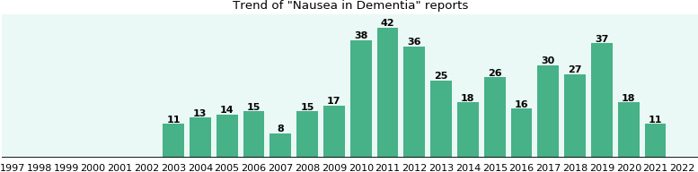 Would you have Nausea when you have Dementia?