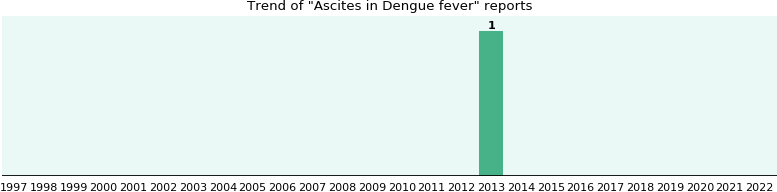Would you have Ascites when you have Dengue fever?