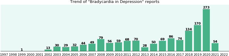 Would you have Bradycardia when you have Depression?