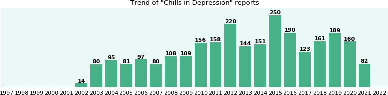 Would you have Chills when you have Depression?