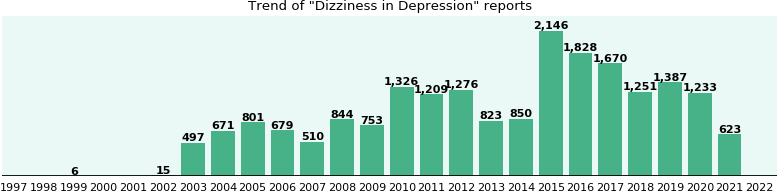 Would you have Dizziness when you have Depression?
