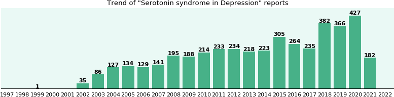 Would you have Serotonin syndrome when you have Depression?
