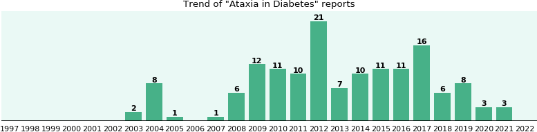 Would you have Ataxia when you have Diabetes?