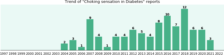 Would you have Choking sensation when you have Diabetes?